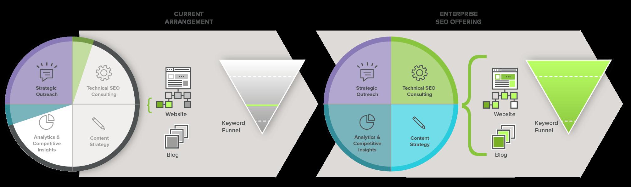 Enterprise SEO as a holistic solution