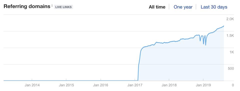 data-driven content earns backlinks