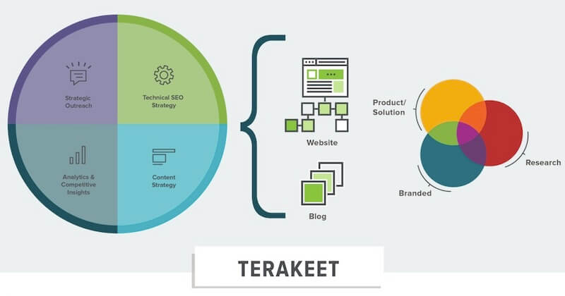 Terakeet's enterprise SEO approach