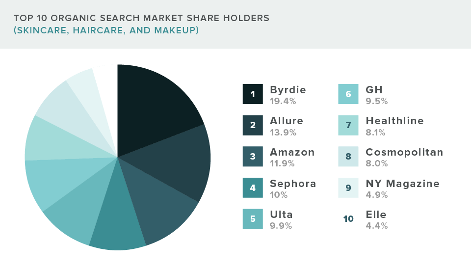 top 10 websites that hold the most organic search market share in the beauty and cosmetics industry