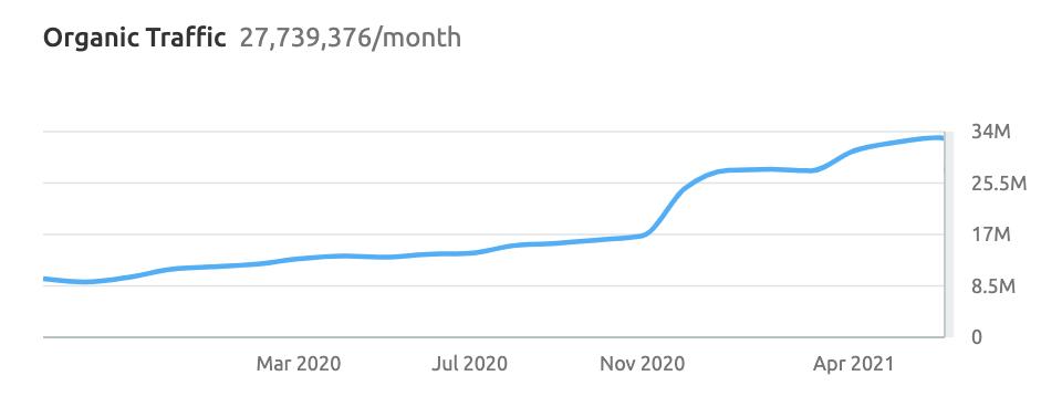 Byrdie 2 year organic traffic growth chart